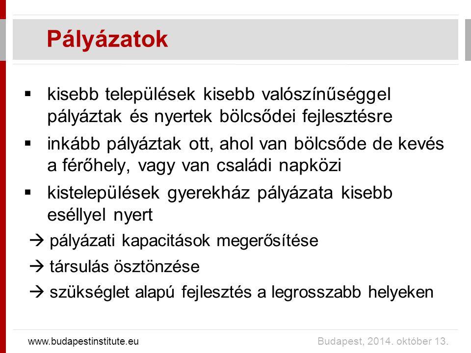 Pályázatok www.budapestinstitute.eu Budapest, 2014. október 13.  kisebb települések kisebb valószínűséggel pályáztak és nyertek bölcsődei fejlesztésr