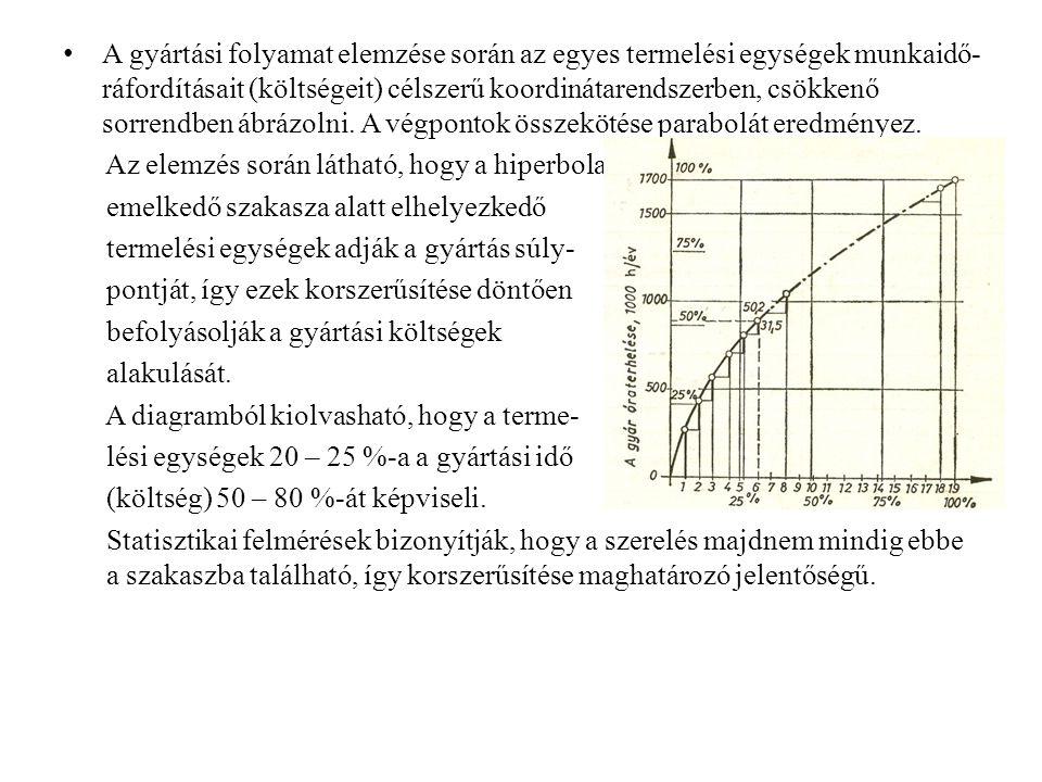 Méretláncok csoportosíthatósága – Kapcsolódás szerint Párhuzamos - egy vagy több közös tag, Soros - minden tag az előző bázisára épül, Vegyes - a fentiek kombinációja -Térbeli elhelyezkedésük szerint -Síkbeli, -Térbeli, -Szög méretlánc.