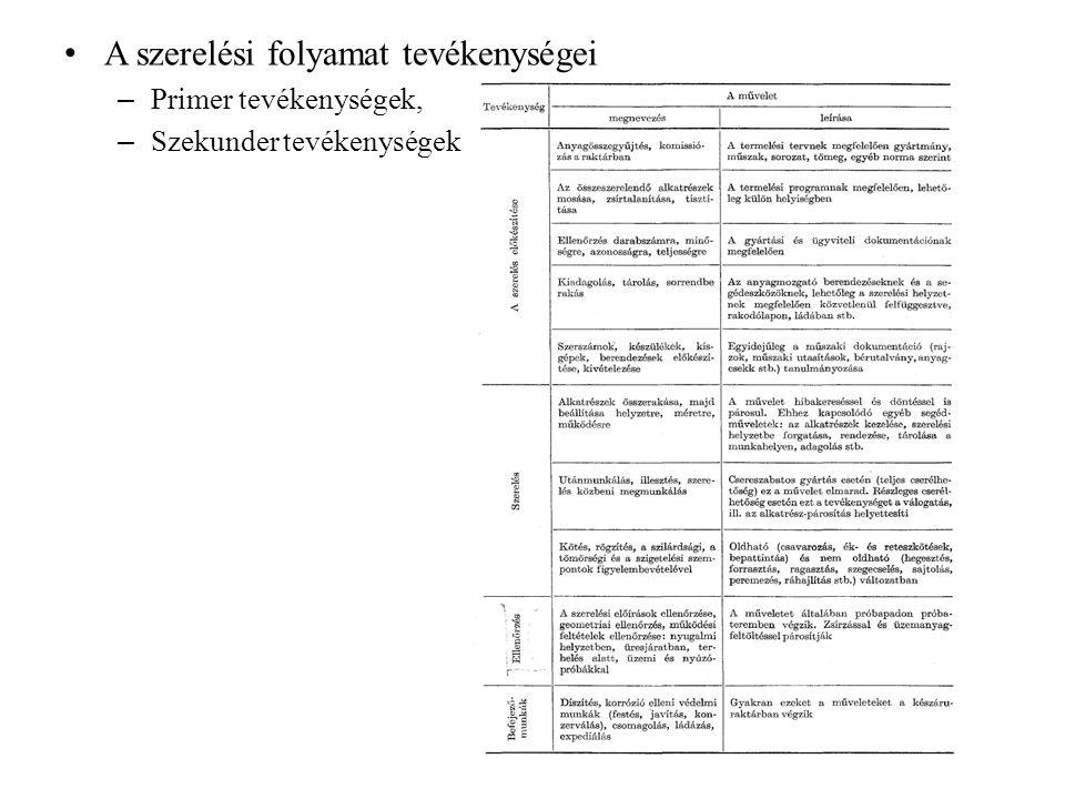 Grafikus szerelési vázlat Jelölési rendszere azonos a szerelési családfáéval.