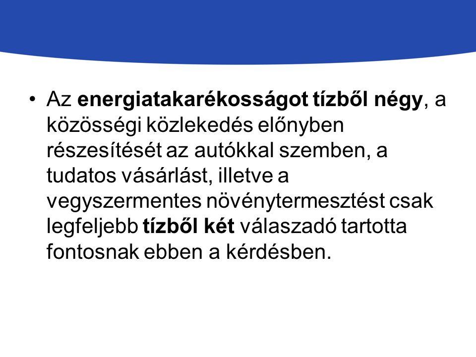 Az energiatakarékosságot tízből négy, a közösségi közlekedés előnyben részesítését az autókkal szemben, a tudatos vásárlást, illetve a vegyszermentes növénytermesztést csak legfeljebb tízből két válaszadó tartotta fontosnak ebben a kérdésben.
