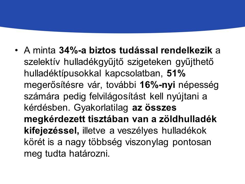 A minta 34%-a biztos tudással rendelkezik a szelektív hulladékgyűjtő szigeteken gyűjthető hulladéktípusokkal kapcsolatban, 51% megerősítésre vár, tová