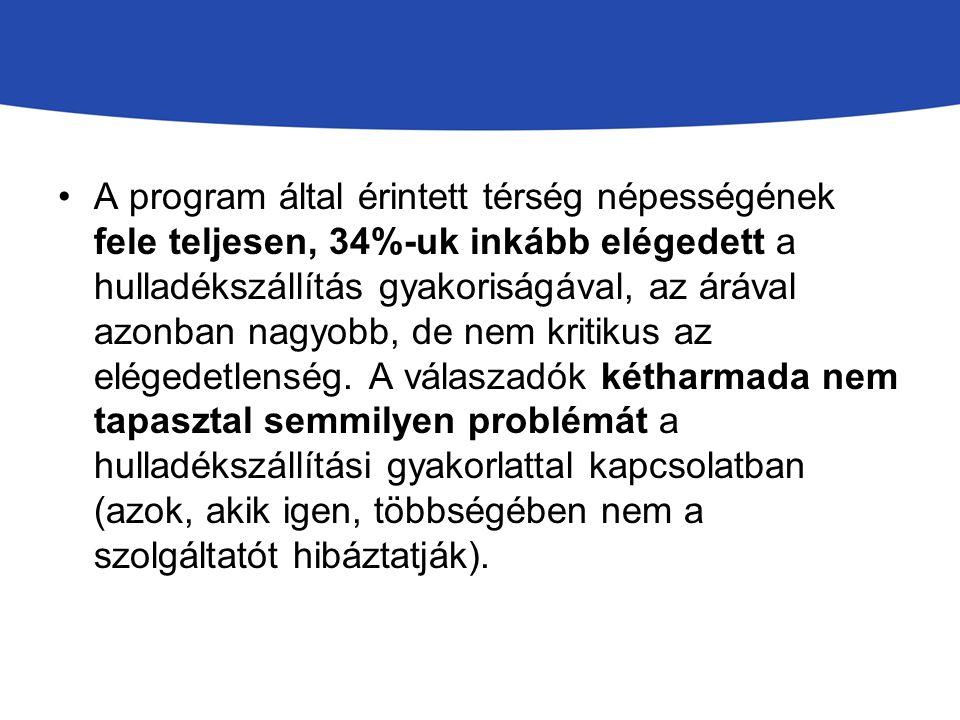 A program által érintett térség népességének fele teljesen, 34%-uk inkább elégedett a hulladékszállítás gyakoriságával, az árával azonban nagyobb, de