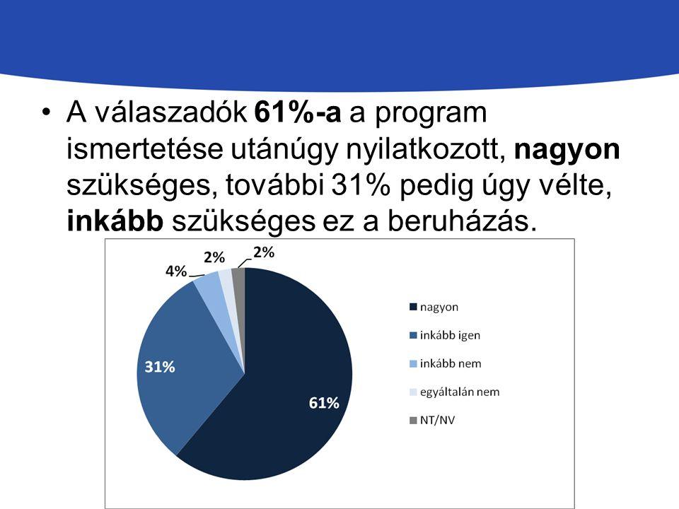 A válaszadók 61%-a a program ismertetése utánúgy nyilatkozott, nagyon szükséges, további 31% pedig úgy vélte, inkább szükséges ez a beruházás.