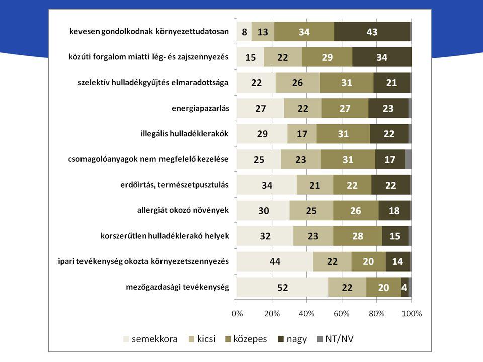 A többség nem érzi magát eléggé tájékozottnak a beruházással kapcsolatban, kétharmada további információt igényel a projektről.