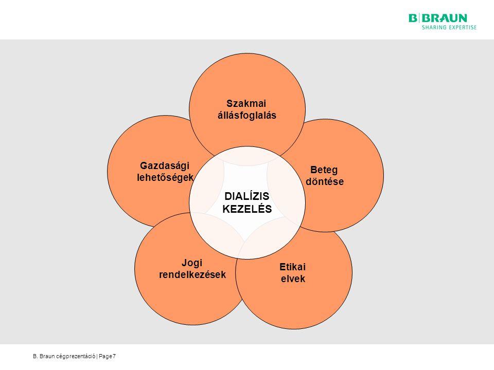 B. Braun cégprezentáció   Page Gazdasági lehetőségek Jogi rendelkezések Etikai elvek Beteg döntése Szakmai állásfoglalás DIALÍZIS KEZELÉS 7