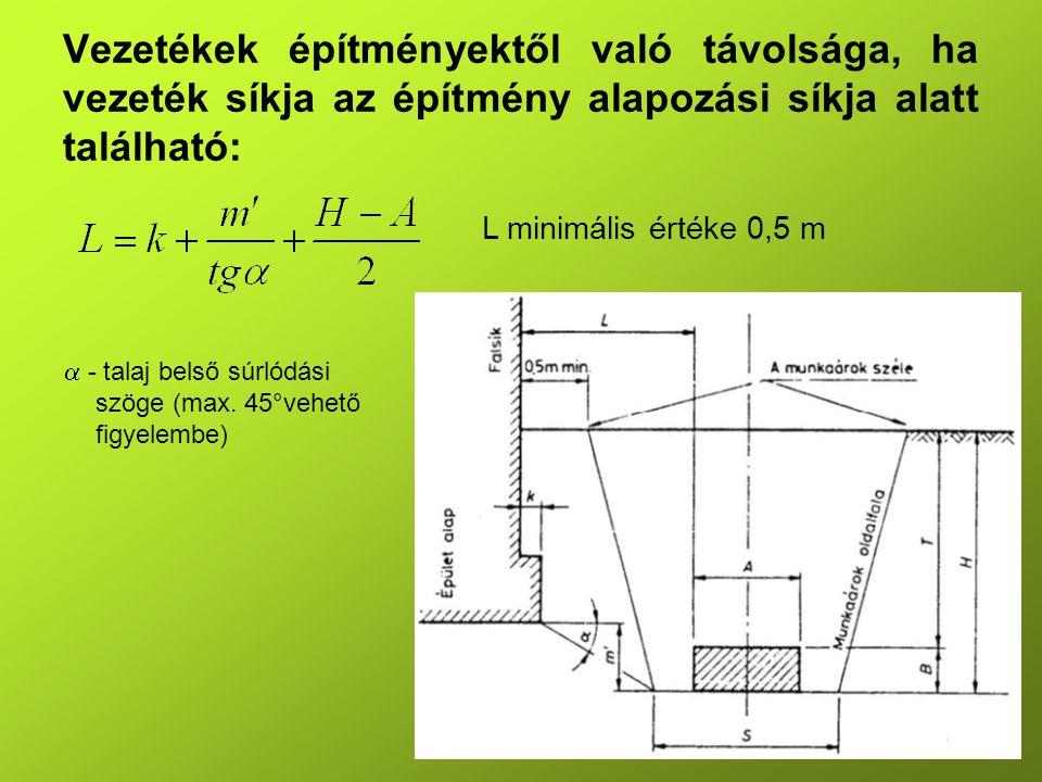 Vezetékek legkisebb védőtávolsága közúti vasúttól: vályúsínes felépítménynél: T = H + 0,75 m, keresztaljas felépítménynél: T = H + 1,5 m T - a vezetékek munkaárkának széle és a vágánytengely közötti megkívánt legkisebb távolság, 2,10 m-nél kisebb nem lehet H -a munkaárok fenéksíkjának a sínkoronától mért függőleges távolsága (A képletek nem vonatkoznak a párhozamosan épített közmű alagutakra)