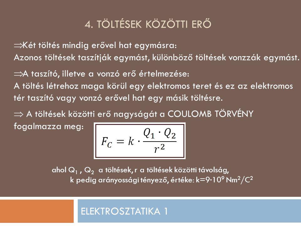  Ha a vezető anyagot elektromos térbe helyezzük, akkor a szabadon mozgó elektronjait az elektromos tér elmozdítja, így azok a fém egyik oldalán halmozódnak fel.
