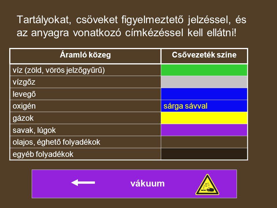 Veszélyes anyagok életteni hatásai Gázok, gőzök tiszta levegő N 2 78,10 tf% O 2 20,93 tf% Ar 0,93 tf% CO 2 0,03 tf% nemesgázok 0,01 tf%