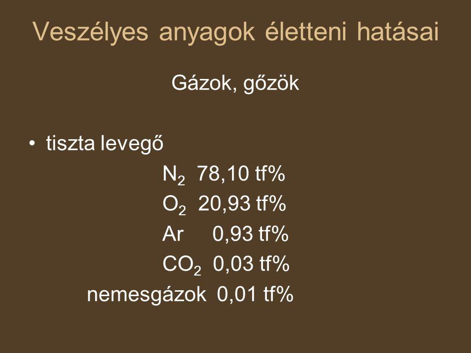 Fullasztó gázok Egyszerű fullasztó gázok (biokémiailag ártalmatlanok) Vegyileg ható fullasztó gázok (oxigénhiány) szén-monoxid (fülzúgás, szédülés, fejfájás, légszomj) belégzés útján hidrogén-cianid belégzés útján, bőrön át akrilnitril gázok Ingerlő gázok (gyulladás, izgalom a szövetekben) helyi hatás (kivéve: kénhidrogén, nitrogénoxidok) védőreflex (NH 3, SO 2, HCl, HCHO) felső- és mélylégutak (Cl 2, SO 2, kis mennyiség) Alattomos gázok (nitrózus gázok, foszgén, dimetil-szulfát)