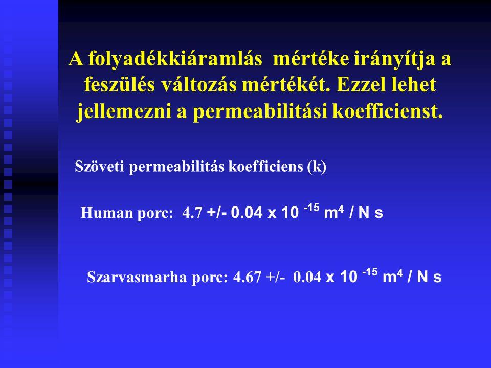 Feszülés egyensúly időbeli lefolyása humán és marha porc: 2-4 mm > 4 - 16 óra Nyúl porc: 1 mm > 1 óra 1 Mpa nyomás felett a porc folyadék tartalmának