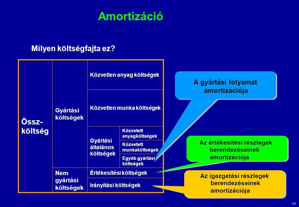 11 Amortizáció Milyen költségfajta ez? Össz- költség Gyártási költségek Közvetlen anyag költségek Közvetlen munka költségek Gyártási általános költség