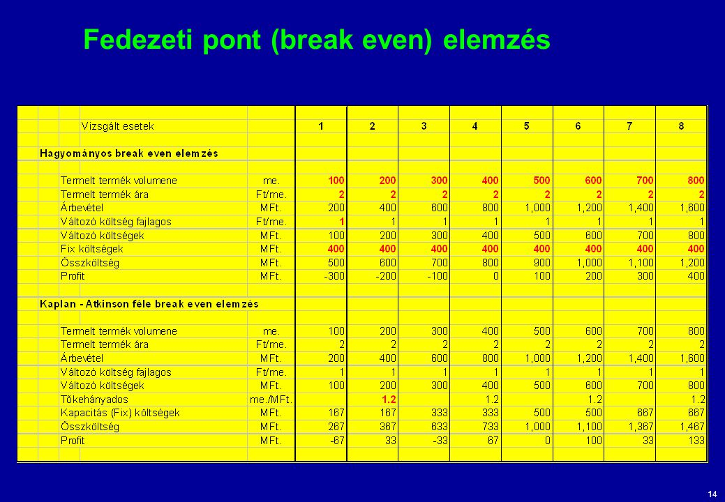 14 Fedezeti pont (break even) elemzés