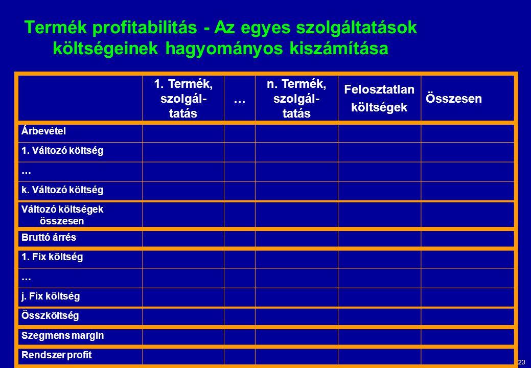 23 Termék profitabilitás - Az egyes szolgáltatások költségeinek hagyományos kiszámítása 1. Termék, szolgál- tatás … n. Termék, szolgál- tatás Feloszta