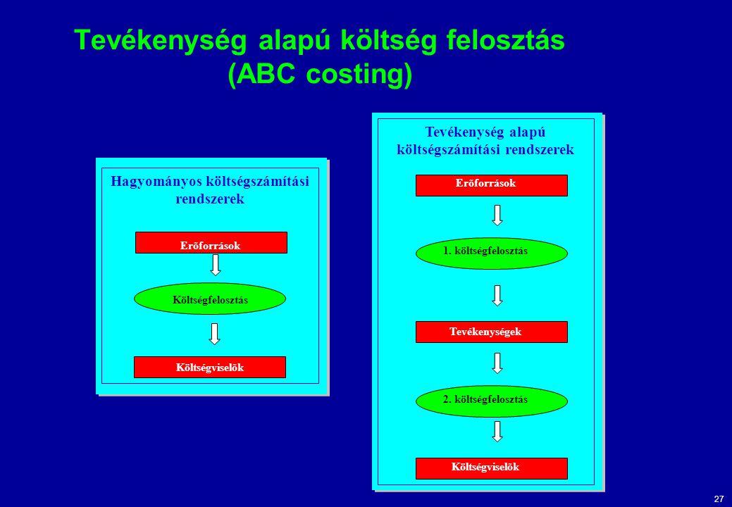 27 Tevékenység alapú költség felosztás (ABC costing) Hagyományos költségszámítási rendszerek Erõforrások Költségfelosztás Költségviselõk Tevékenység a