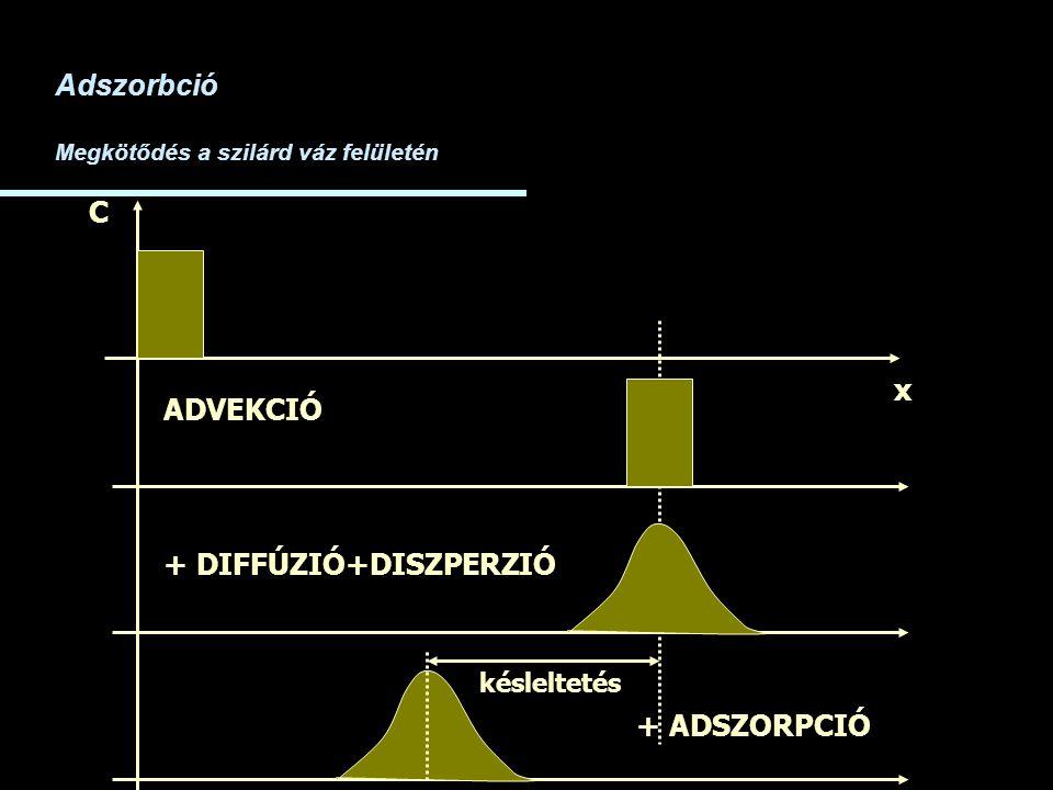 x C ADVEKCIÓ + DIFFÚZIÓ+DISZPERZIÓ Adszorbció Megkötődés a szilárd váz felületén + ADSZORPCIÓ késleltetés