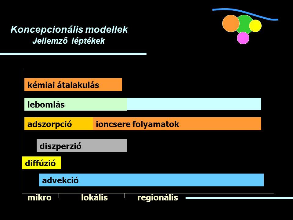 Koncepcionális modellek Jellemző léptékek mikrolokálisregionális diffúzió diszperzió adszorpció advekció lebomlás kémiai átalakulás ioncsere folyamatok