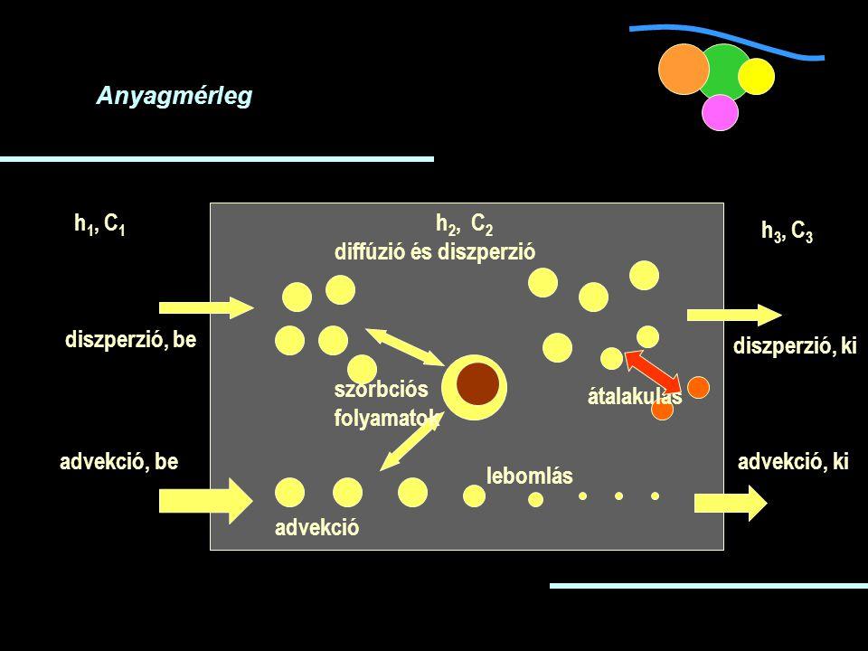 Anyagmérleg h 1, C 1 h 2, C 2 szorbciós folyamatok advekció lebomlás átalakulás diffúzió és diszperzió advekció, be advekció, ki diszperzió, be diszperzió, ki h 3, C 3
