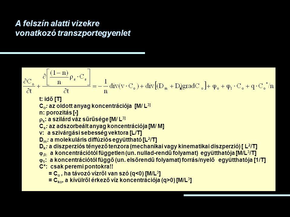 t: idő [T] C o : az oldott anyag koncentrációja [M/ L 3] n: porozitás [-]  s : a szilárd váz sűrűsége [M/ L 3] C s : az adszorbeált anyag koncentrációja [M/ M] v: a szivárgási sebesség vektora [L/T] D m : a molekuláris diffúziós együttható [L 2 /T] D k : a diszperziós tényező tenzora (mechanikai vagy kinematikai diszperzió) [ L 2 /T] ,0: a koncentrációtól független (un.