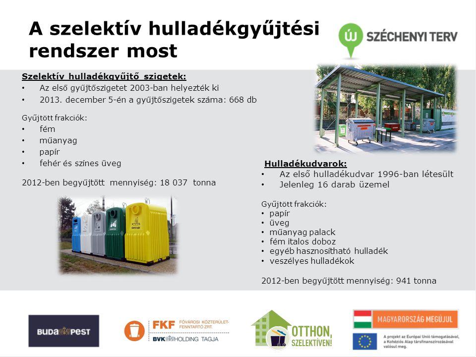Elérhetőségeink www.fkf.hu Házhoz menő szelektív gyűjtés ● gyűjtőtartályok kiszállításának ütemterve 2014.