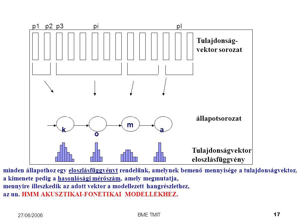 BME TMIT17 27/06/2006 p1 p2 p3 pi pI k o m a minden állapothoz egy eloszlásfüggvényt rendelünk, amelynek bemenő mennyisége a tulajdonságvektor, a kimenete pedig a hasonlósági mérőszám, amely megmutatja, mennyire illeszkedik az adott vektor a modellezett hangrészlethez, az un.