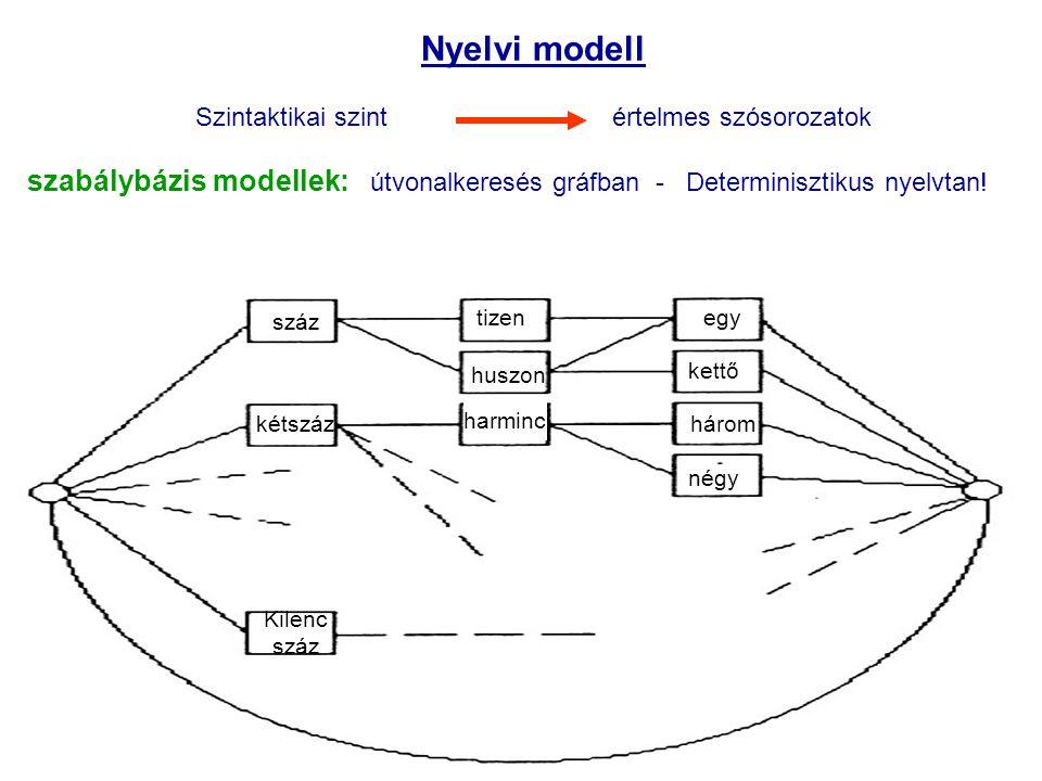 BME TMIT20 27/06/2006 Nyelvi modell Szintaktikai szint értelmes szósorozatok szabálybázis modellek: útvonalkeresés gráfban - Determinisztikus nyelvtan.