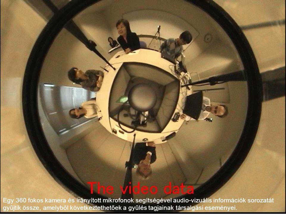 BME TMIT29 27/06/2006 Egy 360 fokos kamera és irányított mikrofonok segítségével audio-vizuális információk sorozatát gyűjtik össze, amelyből következtethetőek a gyűlés tagjainak társalgási eseményei.