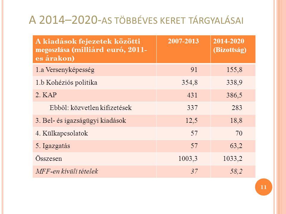 A 2014–2020- AS TÖBBÉVES KERET TÁRGYALÁSAI A kiadások fejezetek közötti megoszlása (milliárd euró, 2011- es árakon) 2007-20132014-2020 (Bizottság) 1.a Versenyképesség 91155,8 1.b Kohéziós politika 354,8338,9 2.