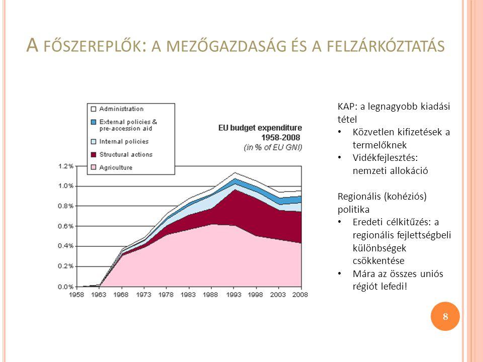 A FŐSZEREPLŐK : A MEZŐGAZDASÁG ÉS A FELZÁRKÓZTATÁS KAP: a legnagyobb kiadási tétel Közvetlen kifizetések a termelőknek Vidékfejlesztés: nemzeti allokáció Regionális (kohéziós) politika Eredeti célkitűzés: a regionális fejlettségbeli különbségek csökkentése Mára az összes uniós régiót lefedi.