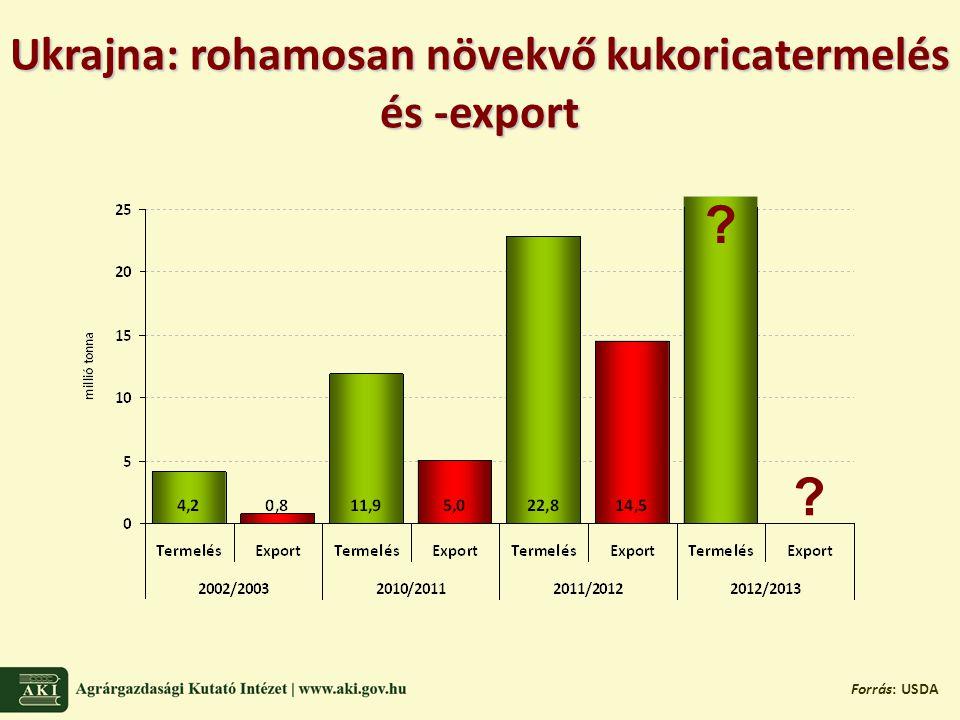 Ukrajna: rohamosan növekvő kukoricatermelés és -export Forrás: USDA