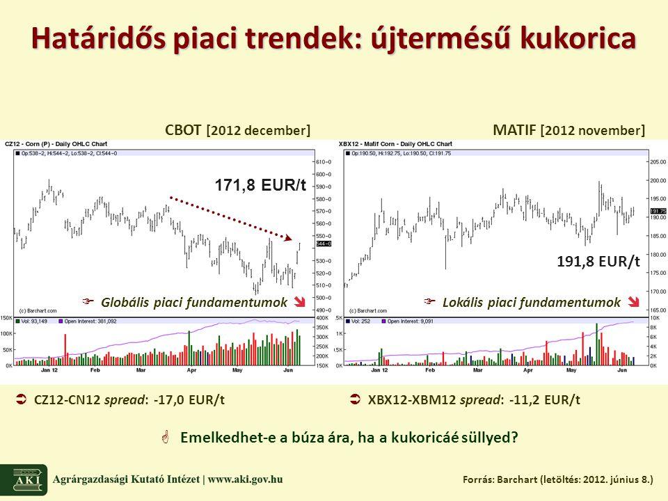 Határidős piaci trendek: újtermésű kukorica Forrás: Barchart (letöltés: 2012.