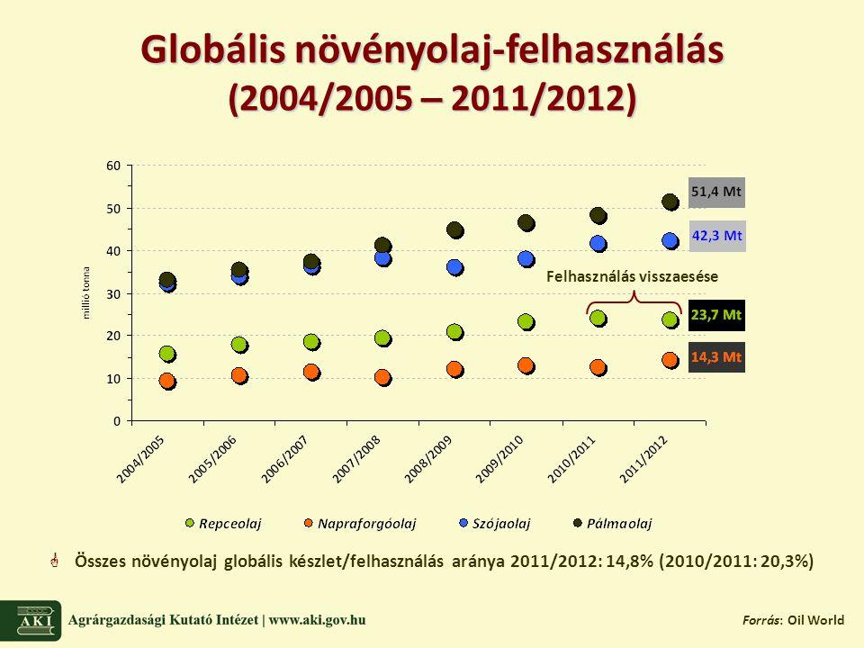 Globális növényolaj-felhasználás (2004/2005 – 2011/2012) Forrás: Oil World Felhasználás visszaesése  Összes növényolaj globális készlet/felhasználás aránya 2011/2012: 14,8% (2010/2011: 20,3%)
