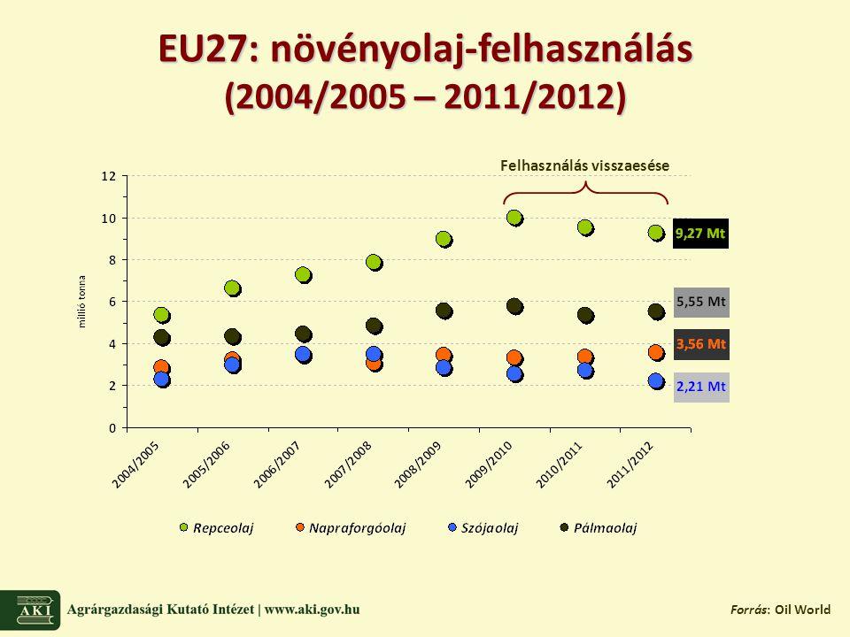 EU27: növényolaj-felhasználás (2004/2005 – 2011/2012) Forrás: Oil World Felhasználás visszaesése
