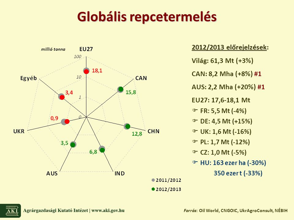 Globális repcetermelés Forrás: Oil World, CNGOIC, UkrAgroConsult, NÉBIH 2012/2013 előrejelzések 2012/2013 előrejelzések: Világ: 61,3 Mt (+3%) CAN: 8,2 Mha (+8%) #1 AUS: 2,2 Mha (+20%) #1 EU27: 17,6-18,1 Mt  FR: 5,5 Mt (-4%)  DE: 4,5 Mt (+15%)  UK: 1,6 Mt (-16%)  PL: 1,7 Mt (-12%)  CZ: 1,0 Mt (-5%)  HU: 163 ezer ha (-30%) 350 ezer t (-33%) millió tonna