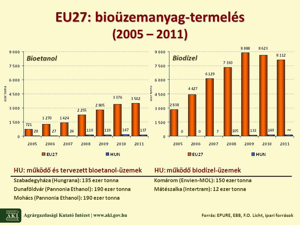 EU27: bioüzemanyag-termelés (2005 – 2011) Forrás: EPURE, EBB, F.O.