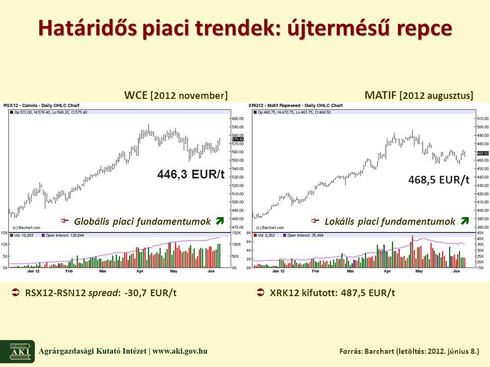 Határidős piaci trendek: újtermésű repce Forrás: Barchart (letöltés: 2012.