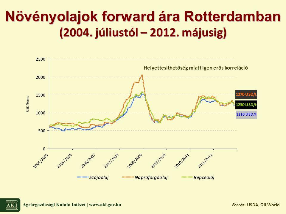 Forrás: USDA, Oil World Helyettesíthetőség miatt igen erős korreláció Növényolajok forward ára Rotterdamban (2004.