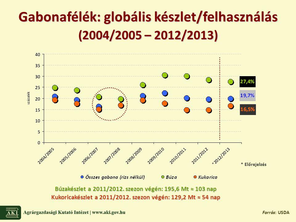 Gabonafélék: globális készlet/felhasználás (2004/2005 – 2012/2013) Forrás: USDA * Előrejelzés Búzakészlet a 2011/2012.