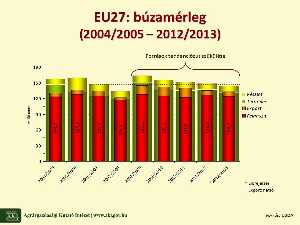 Határidős piaci trendek: újtermésű búza Forrás: Barchart (letöltés: 2012.