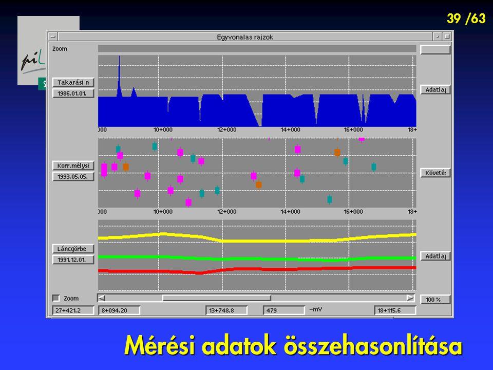 39 /63 Mérési adatok összehasonlítása
