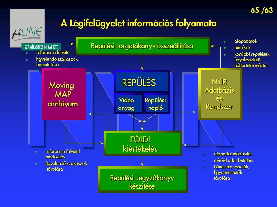 65 /63 Repülési forgatókönyv Moving MAP MAP archívum archívum NYIRAdatbázisésRendszer REPÜLÉS Video anyag Repülési napló FÖLDIkiértékelés Repülési Jegyzőkönyv készitése Repülési forgatókönyv összeállitása A Légifelügyelet információs folyamata referencia felvétel referencia felvétel figyelendő szakaszok bemutatása figyelendő szakaszok bemutatása referencia felvétel módositás referencia felvétel módositás figyelendő szakaszok tárolása figyelendő szakaszok tárolása alapadatok alapadatok mérések mérések korábbi repülések figyelmeztetüi háttérinformációi korábbi repülések figyelmeztetüi háttérinformációi alapadat módositás alapadat módositás mérési adat betöltés mérési adat betöltés háttérinformációk, figyelmeztetők tárolása háttérinformációk, figyelmeztetők tárolása