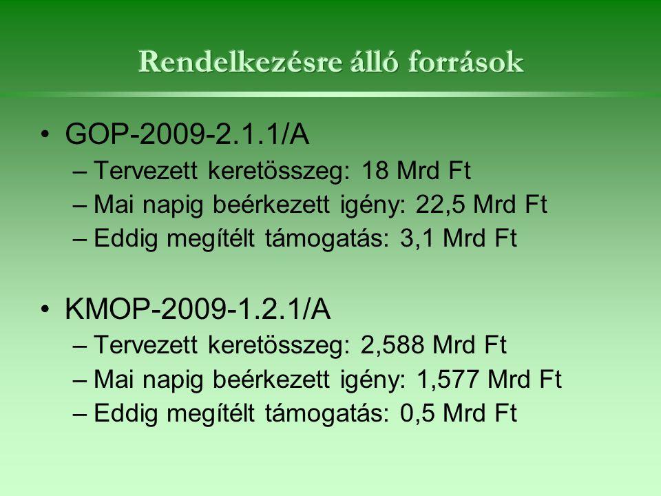GOP-2009-2.1.1/A –Tervezett keretösszeg: 18 Mrd Ft –Mai napig beérkezett igény: 22,5 Mrd Ft –Eddig megítélt támogatás: 3,1 Mrd Ft KMOP-2009-1.2.1/A –Tervezett keretösszeg: 2,588 Mrd Ft –Mai napig beérkezett igény: 1,577 Mrd Ft –Eddig megítélt támogatás: 0,5 Mrd Ft