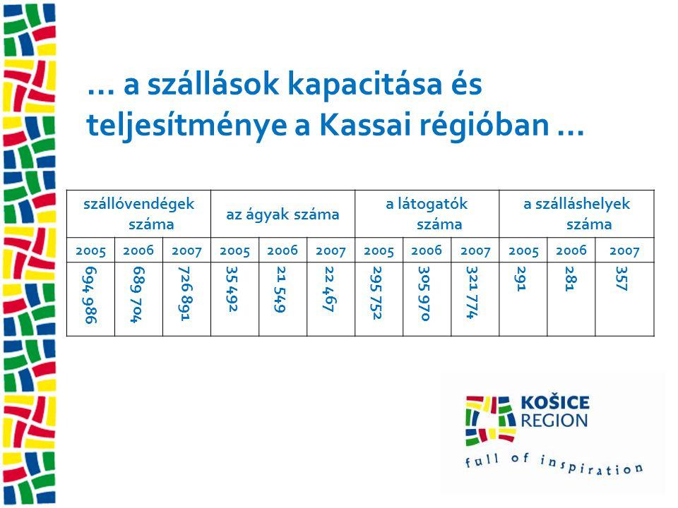... a szállások kapacitása és teljesítménye a Kassai régióban... szállóvendégek száma az ágyak száma a látogatók száma a szálláshelyek száma 200520062