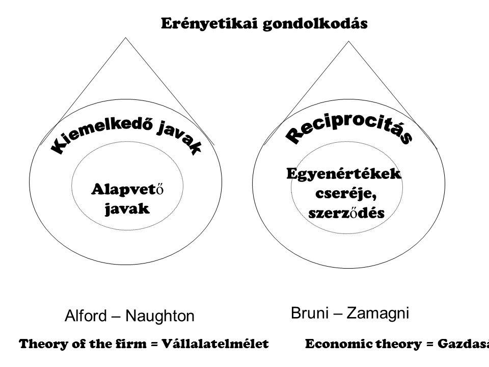 Alapvet ő javak Egyenértékek cseréje, szerz ő dés Alford – Naughton Bruni – Zamagni Erényetikai gondolkodás Theory of the firm = Vállalatelmélet Economic theory = Gazdasági elmélet