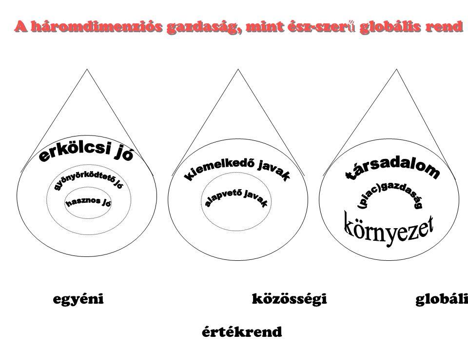 A háromdimenziós gazdaság, mint ész-szer ű globális rend egyéni közösségi globális értékrend