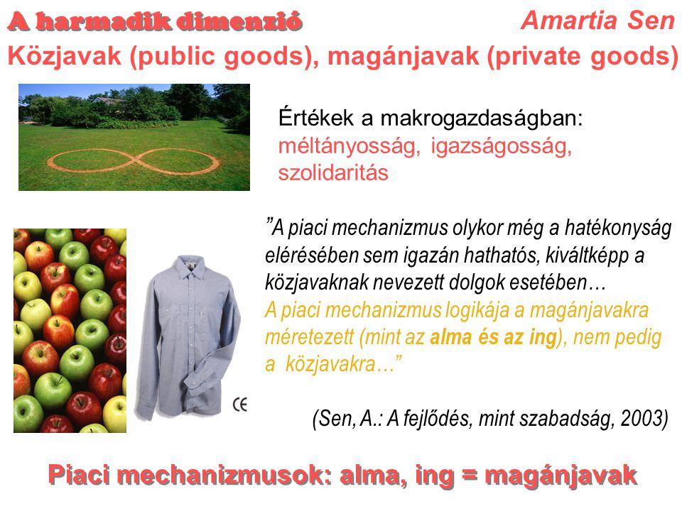 Értékek a makrogazdaságban: méltányosság, igazságosság, szolidaritás A piaci mechanizmus olykor még a hatékonyság elérésében sem igazán hathatós, kiváltképp a közjavaknak nevezett dolgok esetében… A piaci mechanizmus logikája a magánjavakra méretezett (mint az alma és az ing ), nem pedig a közjavakra… (Sen, A.: A fejlődés, mint szabadság, 2003) Amartia Sen Közjavak (public goods), magánjavak (private goods) A harmadik dimenzió Piaci mechanizmusok: alma, ing = magánjavak