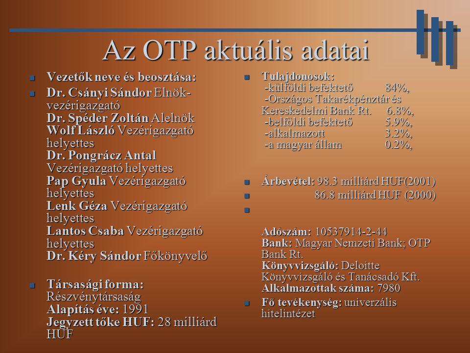 Az OTP aktuális adatai Vezetők neve és beosztása: Vezetők neve és beosztása: Dr.