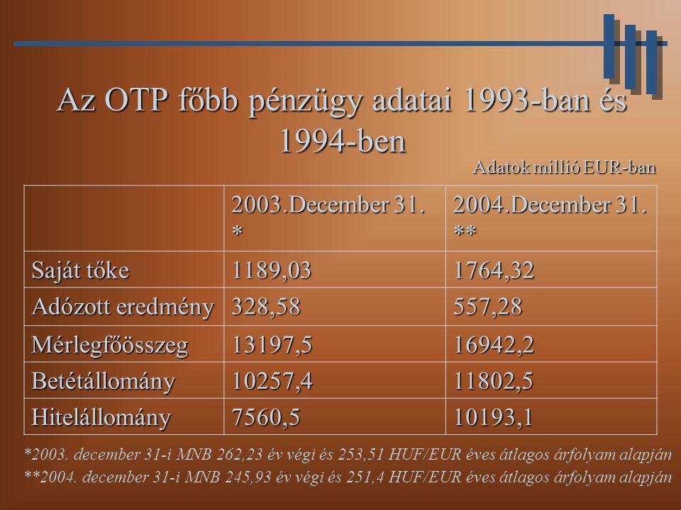 Az OTP főbb pénzügy adatai 1993-ban és 1994-ben 2003.December 31.