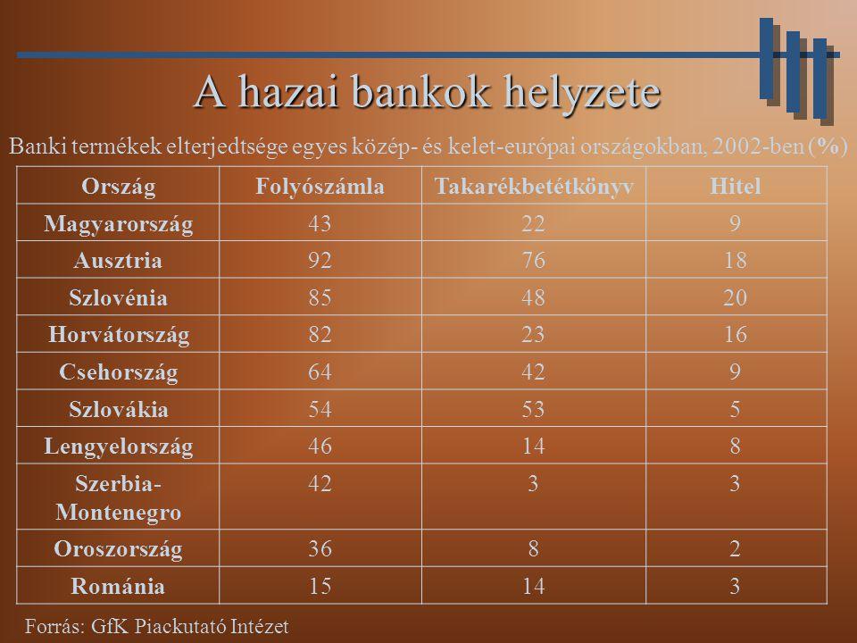 A hazai bankok helyzete A hazai bankok helyzete OrszágFolyószámlaTakarékbetétkönyvHitel Magyarország43229 Ausztria927618 Szlovénia854820 Horvátország822316 Csehország64429 Szlovákia54535 Lengyelország46148 Szerbia- Montenegro 4233 Oroszország3682 Románia15143 Forrás: GfK Piackutató Intézet Banki termékek elterjedtsége egyes közép- és kelet-európai országokban, 2002-ben (%)