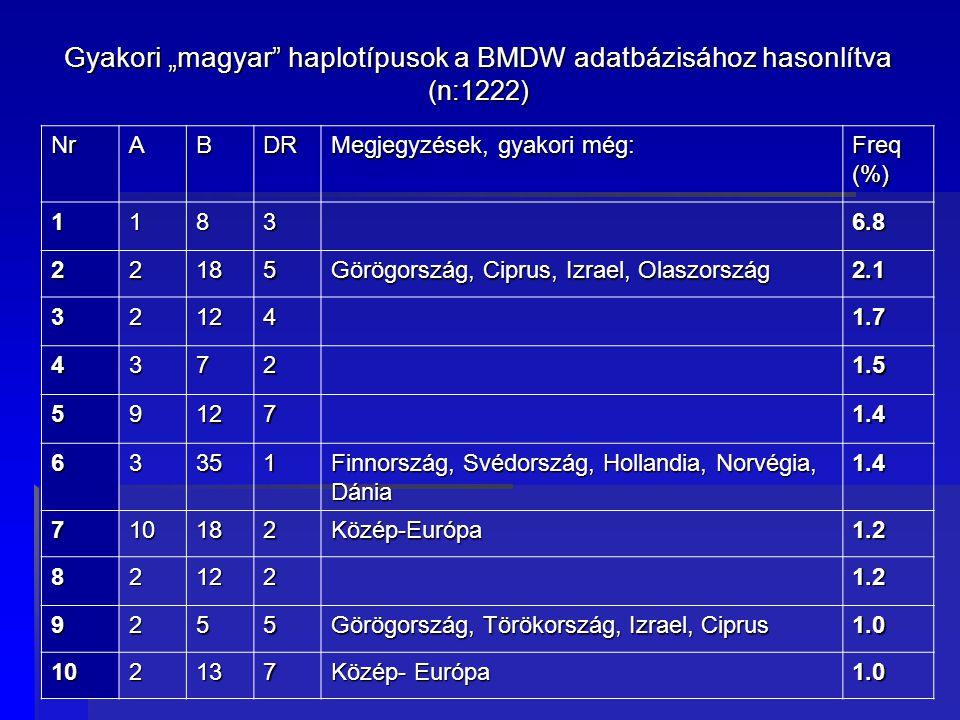 """Gyakori """"magyar haplotípusok a BMDW adatbázisához hasonlítva (n:1222) NrABDR Megjegyzések, gyakori még: Freq (%) 11836.8 22185 Görögország, Ciprus, Izrael, Olaszország 2.1 321241.7 43721.5 591271.4 63351 Finnország, Svédország, Hollandia, Norvégia, Dánia 1.4 710182Közép-Európa1.2 821221.2 9255 Görögország, Törökország, Izrael, Ciprus 1.0 102137 Közép- Európa 1.0"""