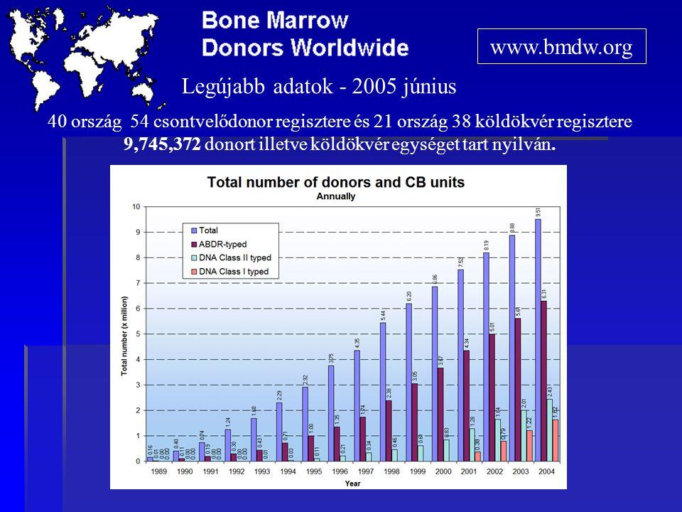 40 ország 54 csontvelődonor regisztere és 21 ország 38 köldökvér regisztere 9,745,372 donort illetve köldökvér egységet tart nyilván.